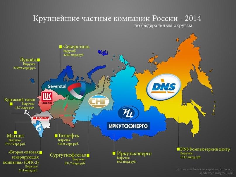 Список 200 крупнейших российских частных компаний 2006