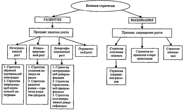 стратегию предприятия